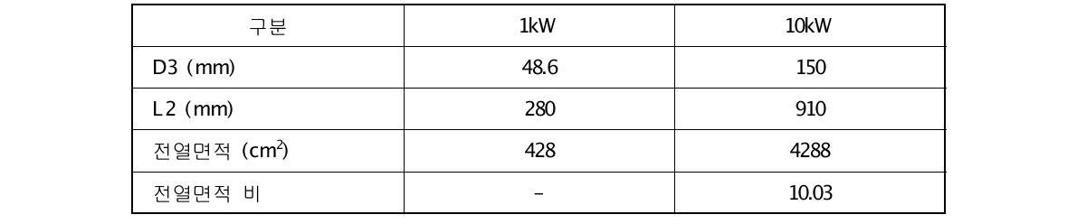 10Nm3/h급 연료개질기 예열부 스케일-업 설계