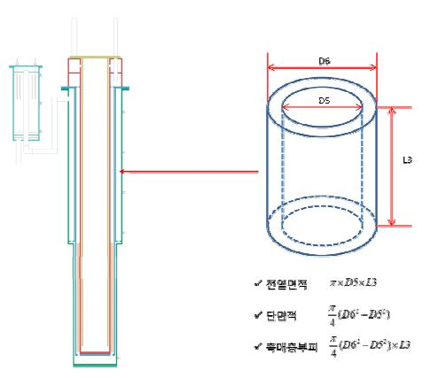 10Nm3/h급 연료개질기 수성가스 전이반응부 스케일-업 설계