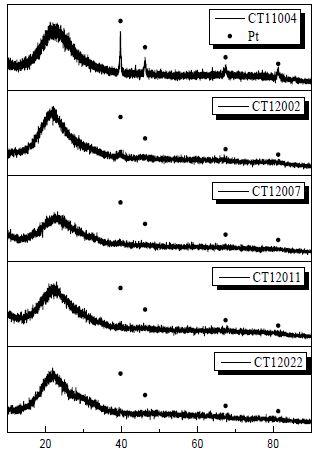 실리카 지지체 및 지르코니아 개질 촉매의 XRD patterns