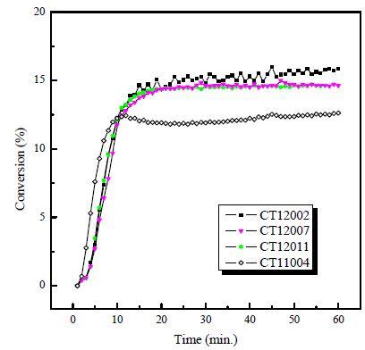 촉매 제조 방법 별 HI 전환율 비교