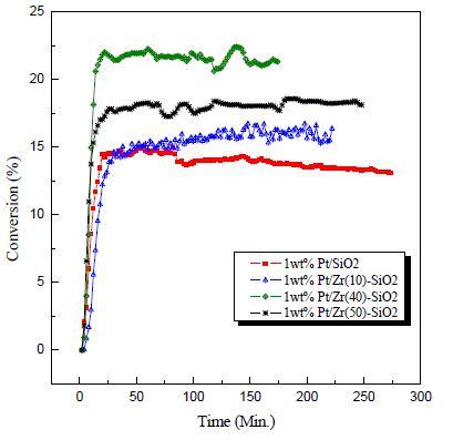 지르코니아로 개질된 촉매의 Zr 함량별 HI 전환율 비교