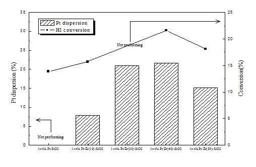 HI 전환율과 백금 분산도 결과 비교