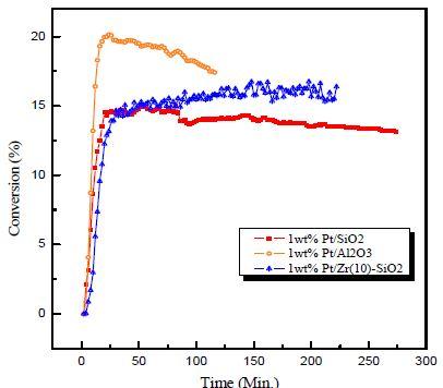 지지체 별 백금 촉매의 HI 전환율 비교
