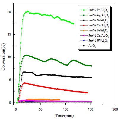 비백금계 촉매의 HI 전환율 비교