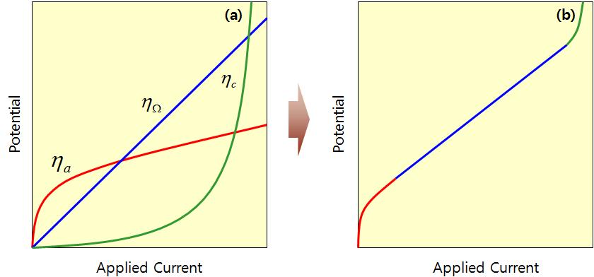 전류에 따른 세 가지 overpotential과 total overpotential