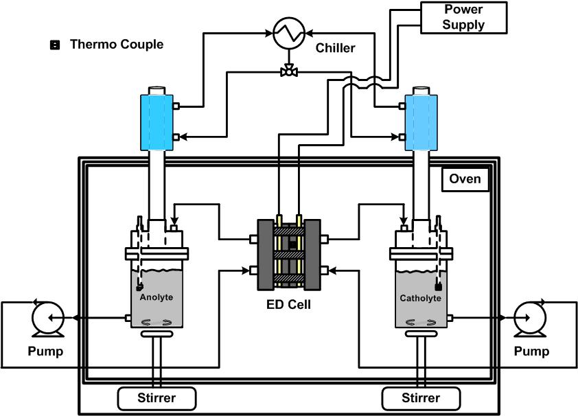 전기 투석을 이용한 HI 농축을 위한 실험 장치도