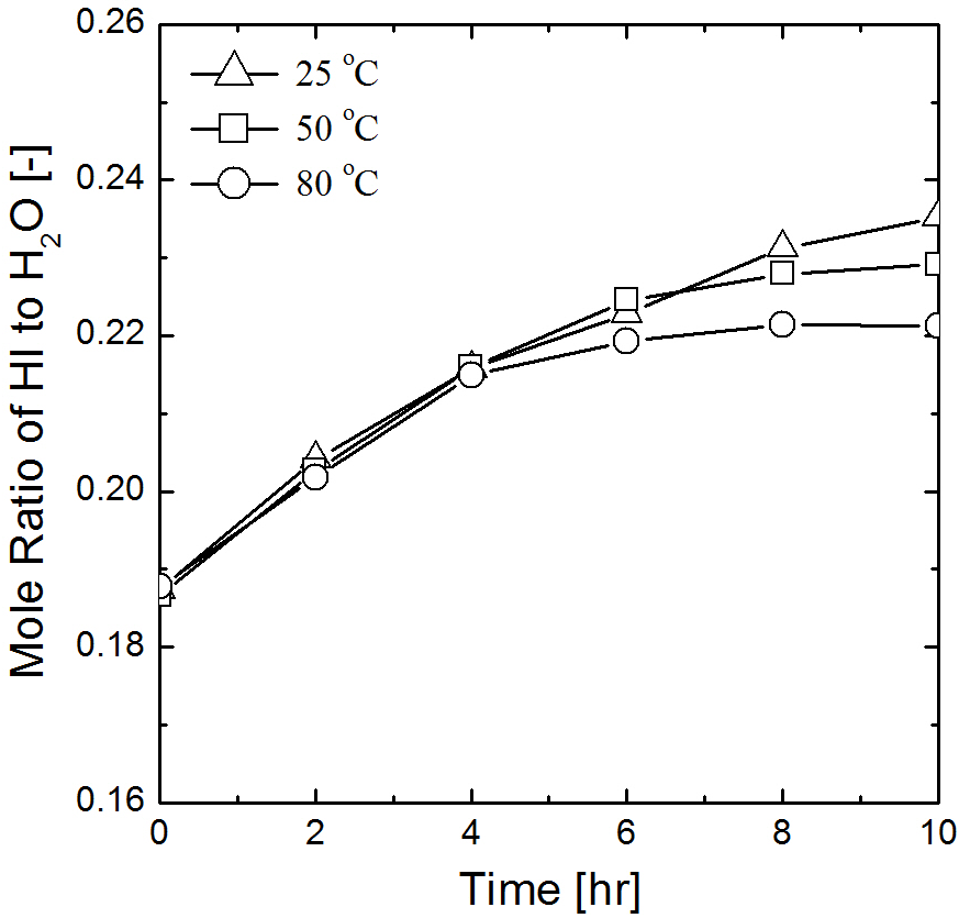 온도에 따른 cathode에서 물에 따른 HI의 몰비 변화, initial composition of HIX solution was HI: I2: H2O= 1: 0.5: 5.2. The initial mole ratio of anolyte to catholyte was 2.0