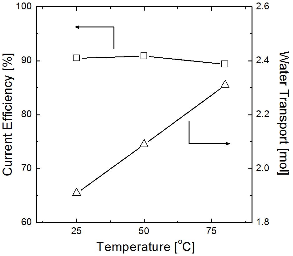 10시간 운전 후 온도에 따른 전류 효율과 물 이동도, the initial composition of HIX solution was HI: I2: H2O= 1: 0.5: 5.2. The initial mole ratio of anolyte to catholyte was 2.0