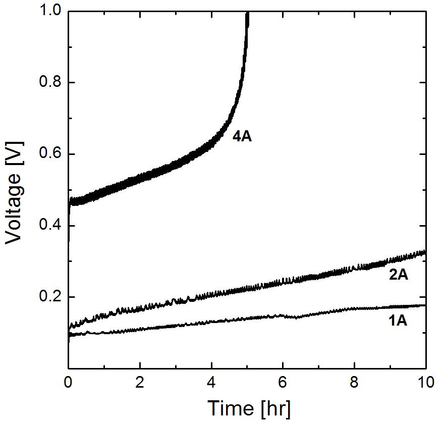25 ℃에서 전류 따른 셀 전압의 변화, The initial composition of HIX solution was HI: I2: H2O= 1: 0.5: 5.2. The initial mole ratio of anolyte to catholyte was 2.0