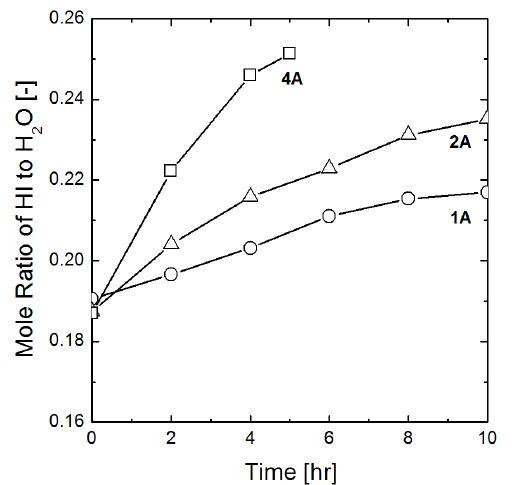 전류에 따른 cathode에서 물에 대한 HI의 몰 비 변화, the initial composition of HIX solution was HI: I2: H2O= 1: 0.5: 5.2. The initial mole ratio of anolyte to catholyte was 2.0
