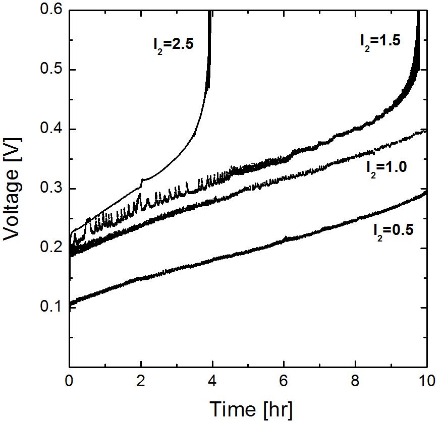 80 ℃에서 I2의 농도에 따른 셀 전압의 변화, The initial composition of HIX solution was HI: I2: H2O= 1: 0.5 ∼ 2.5: 5.2. The initial mole ratio of anolyte to catholyte was 2.0
