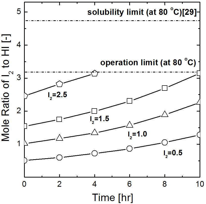 80 ℃에서 I2 농도에 따른 HI에 대한 I2의 농도 변화, The initial composition of HIX solution was HI: I2: H2O= 1: 0.5 ∼ 2.5: 5.2. The initial mole ratio of anolyte to catholyte was 2.0
