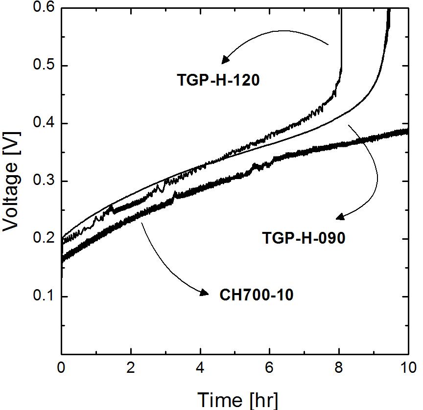 전극 종류 따른 셀 전압의 변화, the initial composition of HIX solution was HI: I2: H2O= 1: 2.5: 5.2