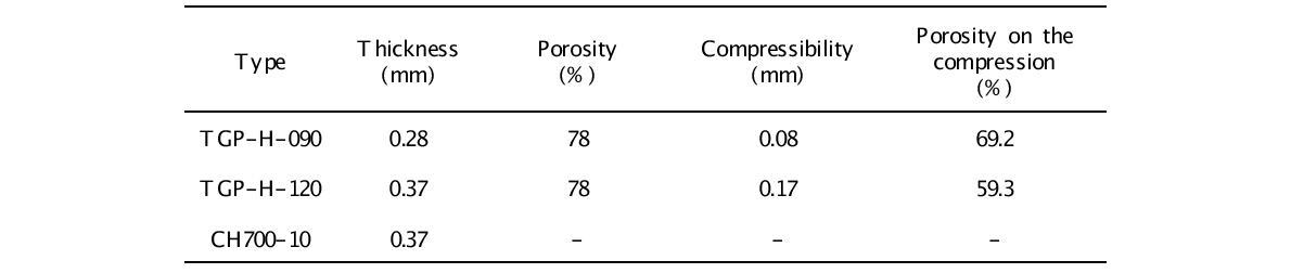 전극의 압축율과 기공률