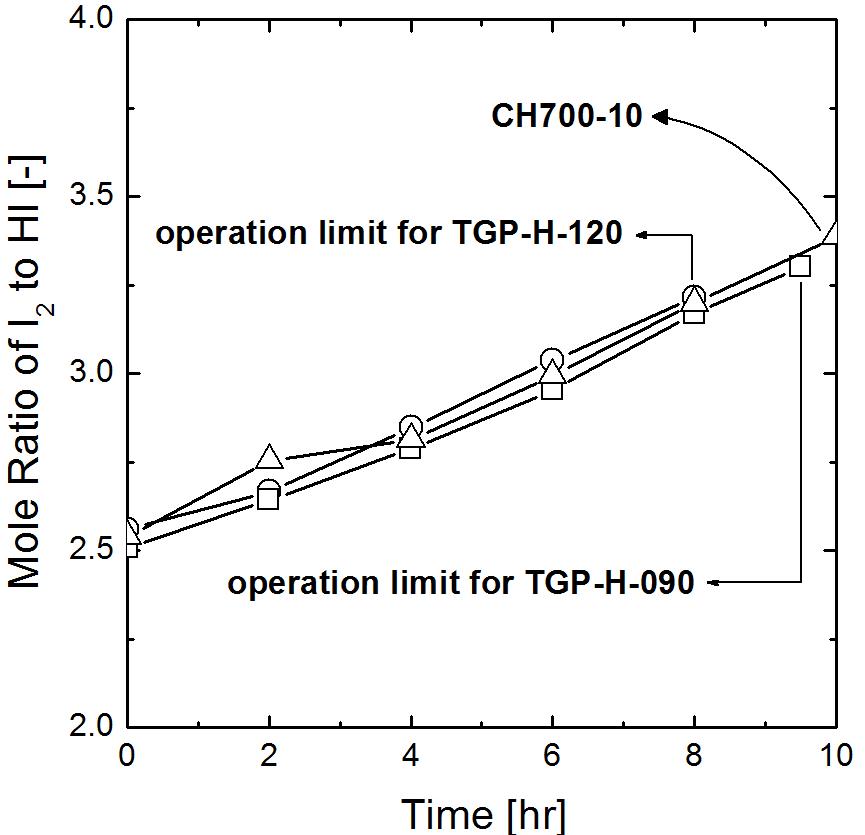 전극 종류에 따른 HI에 대한 I2의 몰비 변화, The initial composition of HIX solution was HI: I2: H2O= 1: 2.5: 5.2.