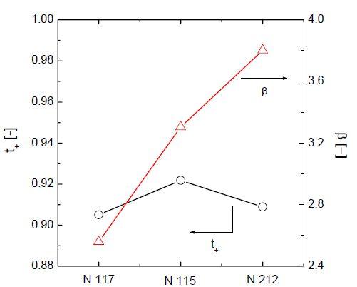 멤브레인 종류에 따른 물 및 프로톤 이동도 변화