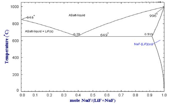 LiF-NaF의 공정 조성(FactSage Database Documentation)