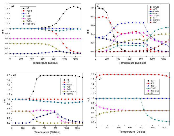 용융염 및 첨가원소와 반응기 재료와의 열역학적 계산결과