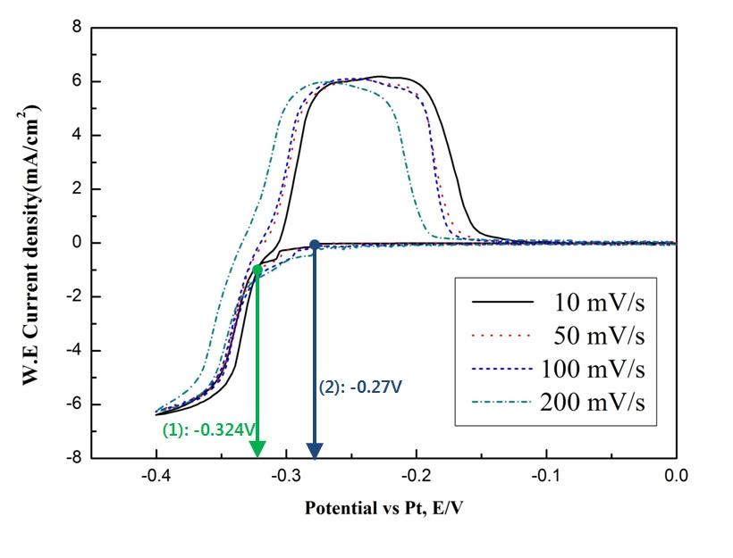 LiF-NaF 공융염에 1 mol% 첨가된 K2TaF7의 CV그래프