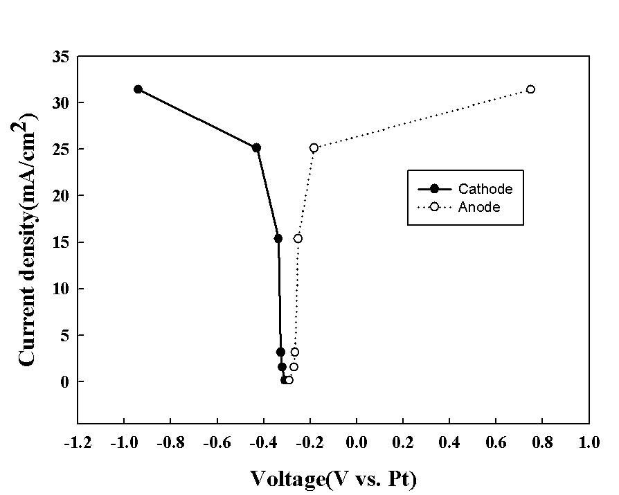 K2TaF7의 전류전압곡선
