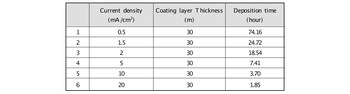 30 μm 두께의 코팅 피막 형성 시 전류 밀도에 따른 전착 시간
