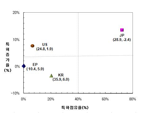 전체 특허 점유율 및 증가율