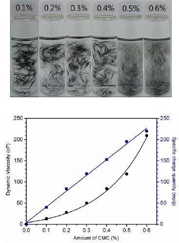 탄소섬유의 분산제 농도변화에 따른 수중분산 특성