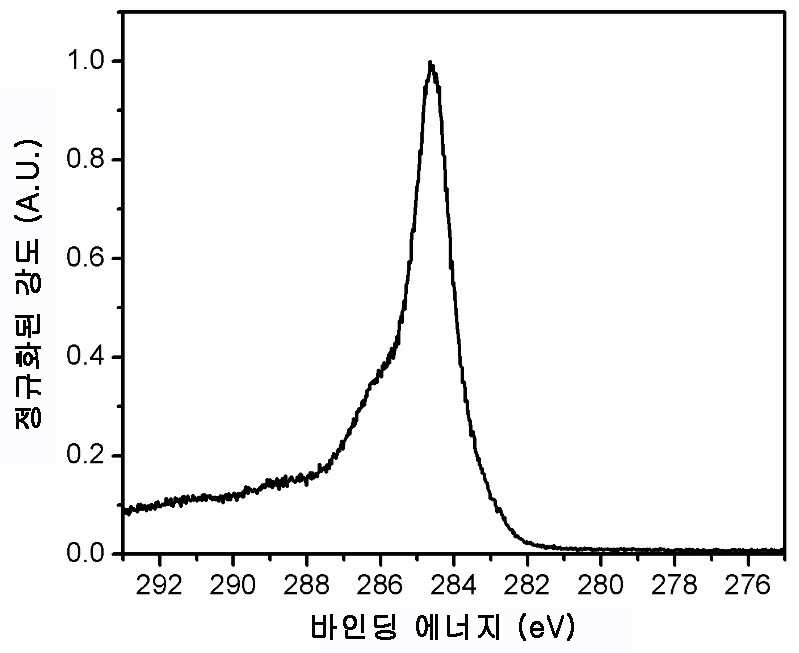 탄소섬유의 C1s XPS 스펙트럼