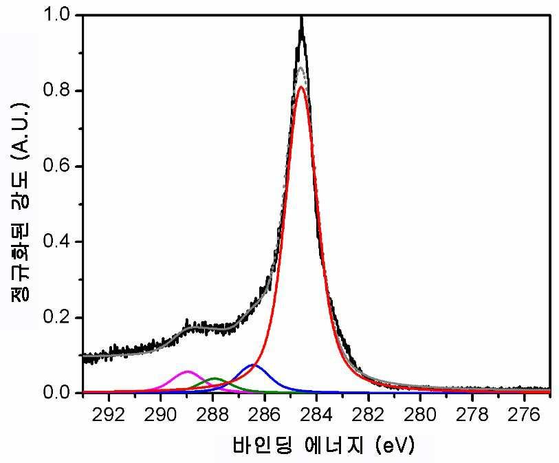 오존처리된 탄소섬유의 C1s XPS 스펙트럼