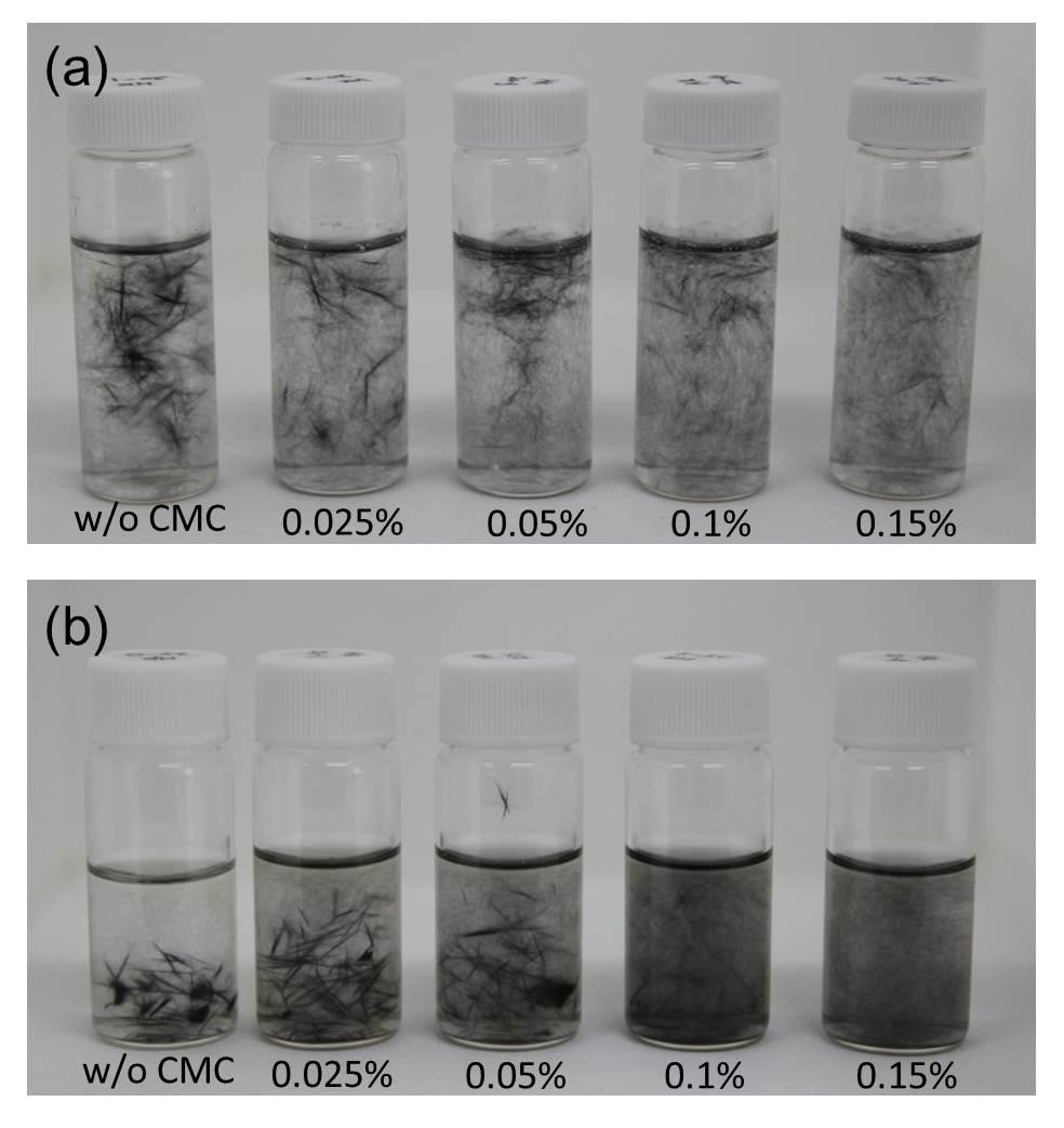 CMC의 농도에 따른 탄소섬유의 분산