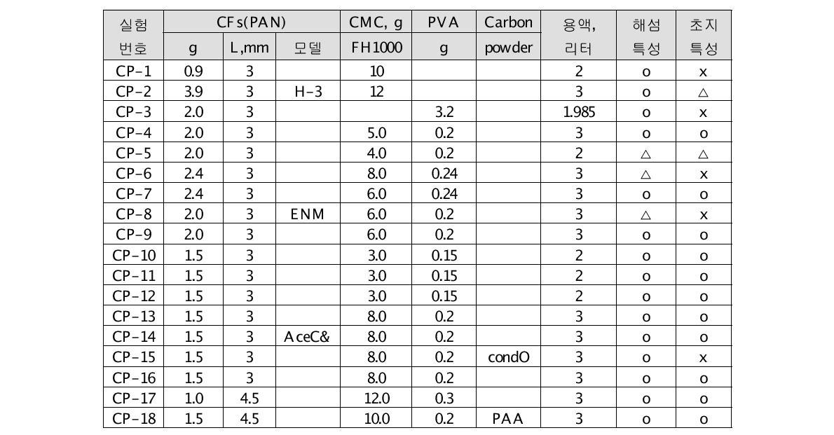 표준쉬트 제조장치에 의한 탄소섬유 웹 제조용 슬러리 조성