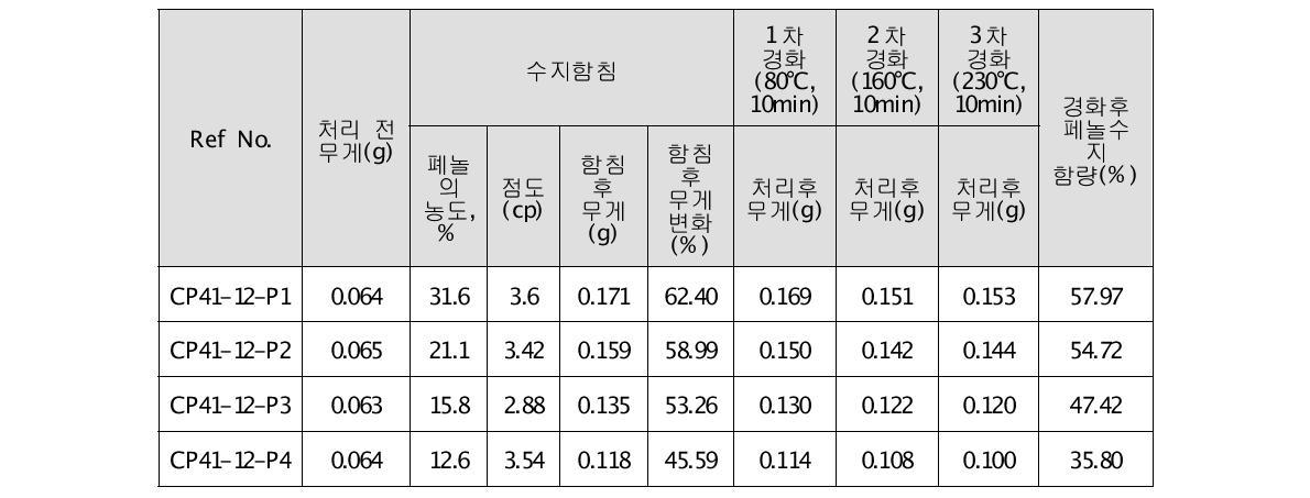 페놀수지 함침 및 경화실험