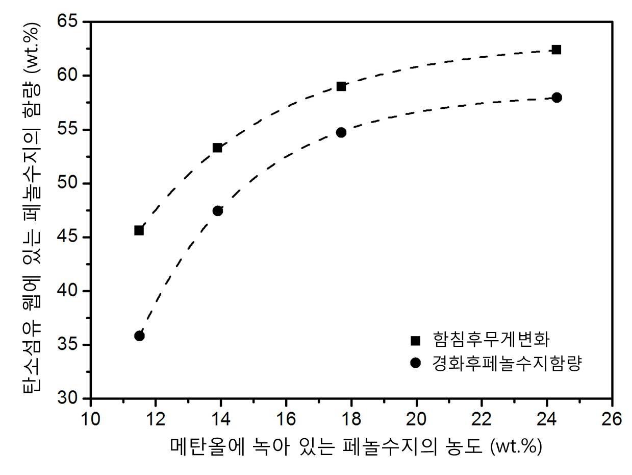페놀수지의 함침 농도에 따른 담지양