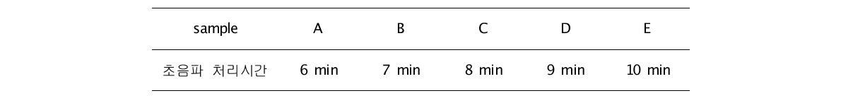 각 초음파 처리시간에 따른 샘플명