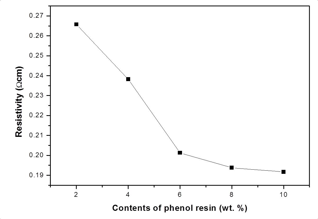 함침된 페놀 수지의 함량에 따른 탄소종이의 전기전도도