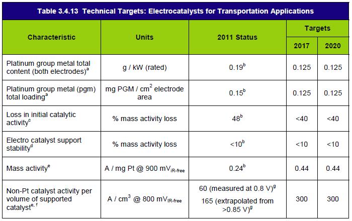 미국 DOE의 전극촉매 분야 연구개발의 기술적 목표