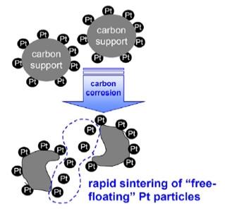 Pt/C 전극촉매의 탄소지지체 측면의 열화 개념
