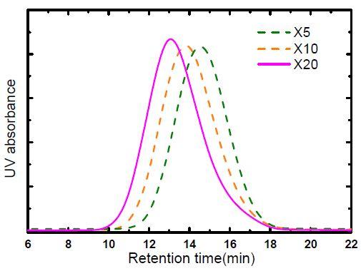 GPC로 측정한 소수성올리고머의 분자량 분포
