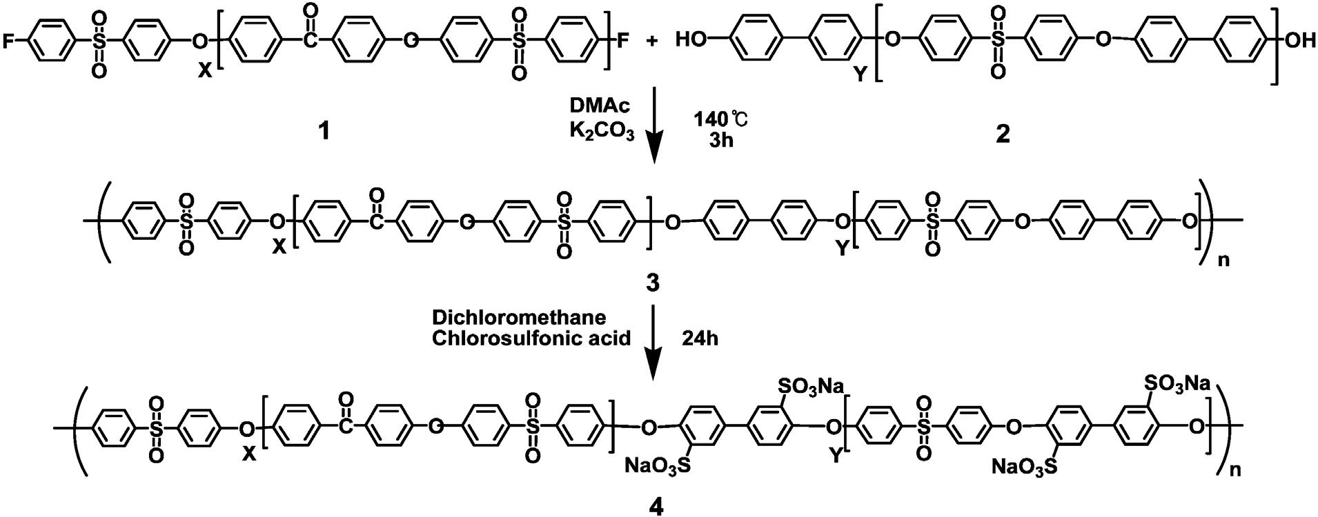 블록공중합체의 합성과 그의 술폰산화 반응