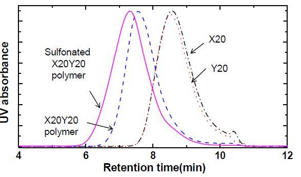 X20 올리고머, Y20 올리고머, X20Y20 멀티블록고분자 및 X20Y20 술폰산화 멀티블록고분자의 GPC 곡선