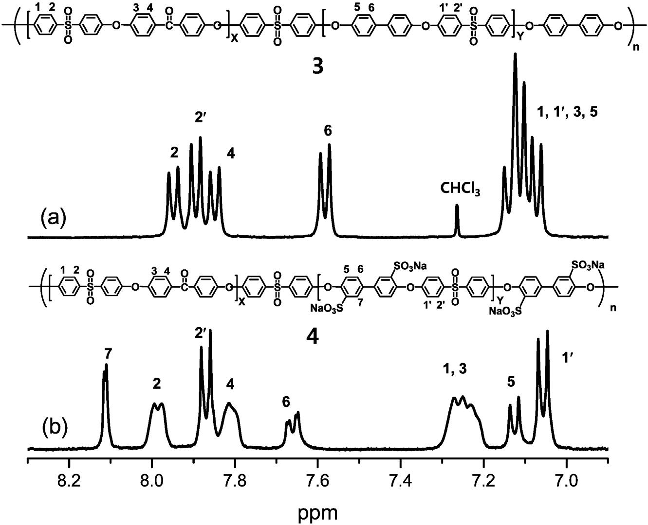 (a) 술폰산화 전, (b) 술폰산화 후의 멀티블록고분자의 1H NMR 결과