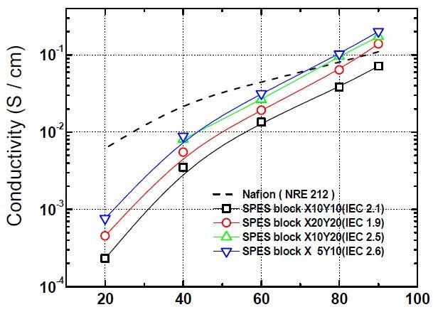 80도에서 상대습도 변화에 따른 멀티블록고분자 전해질막의 이온전도도 변화