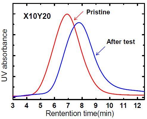 펜튼 산화실험 전후의 GPC 변화