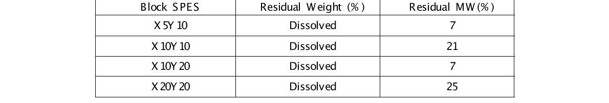 펜튼 산화실험 후의 남은 무게와 분자량 변화
