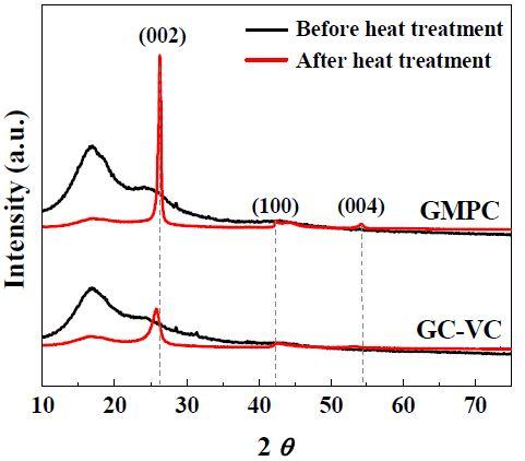 흑연성 탄소지지체에 대한 흑연화도 확인을 위한 XRD 분석 결과