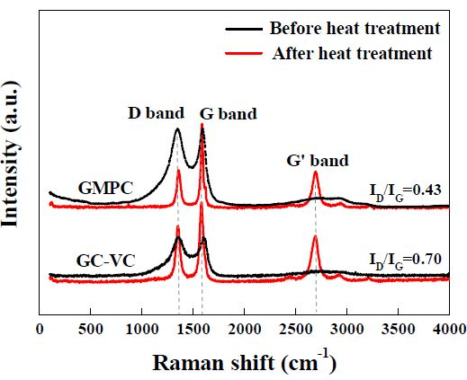 흑연성 탄소지지체에 대한 흑연화도 확인을 위한 Raman 분석 결과