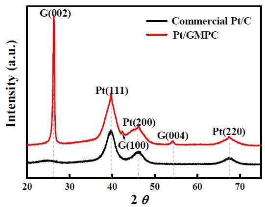 Pt/GMPC 및 상용 Pt/C 전극촉매의 XRD pattern