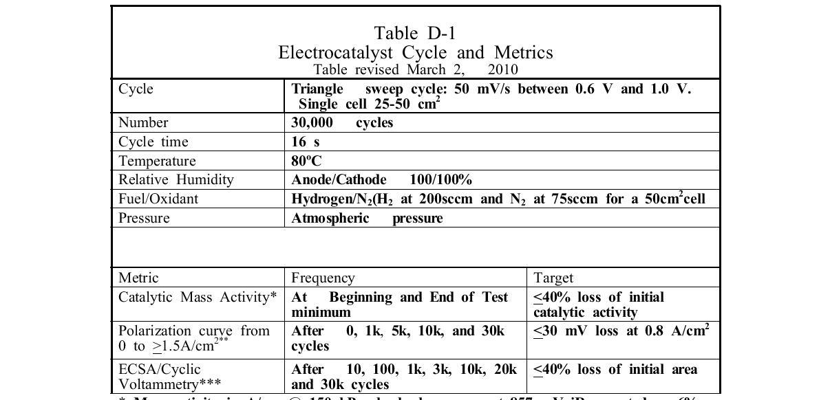 미국 DOE의 전극촉매 활성금속 측면의 내구성평가 기준