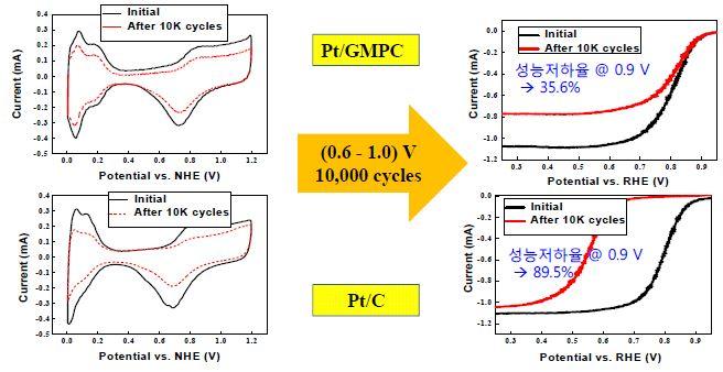 Pt/GMPC 및 Pt/C에 대한 전압사이클 가속열화평가