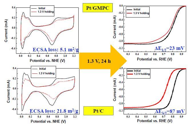 Pt/GMPC 및 Pt/C에 대한 고전압유지 가속열화평가